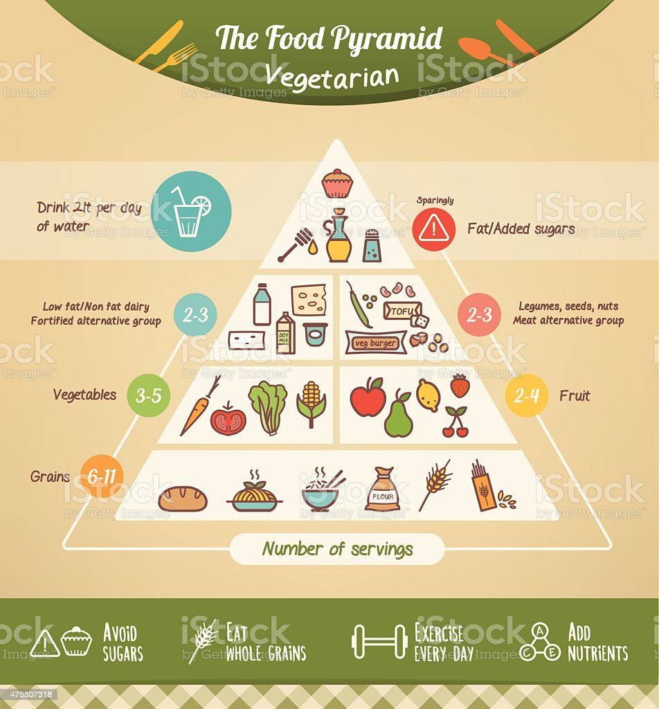 The vegetarian food pyramid vector art illustration