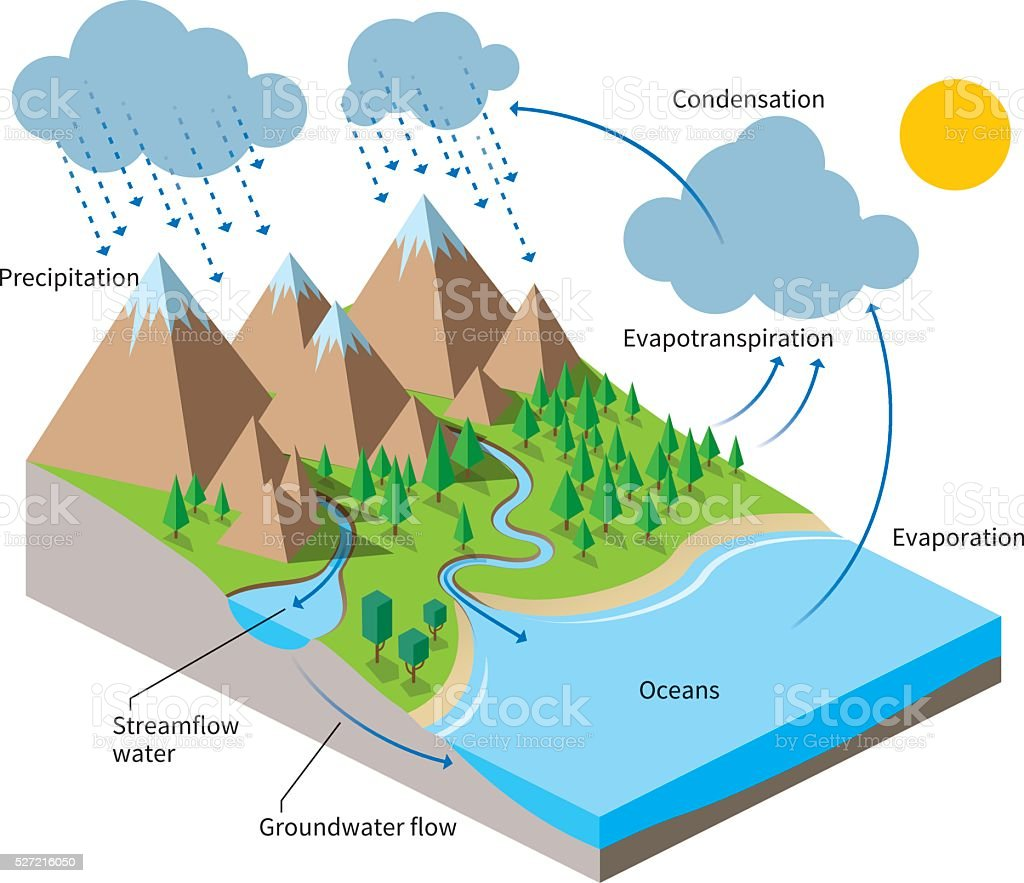 The Water Cycle, isometric flat color illustration vector art illustration