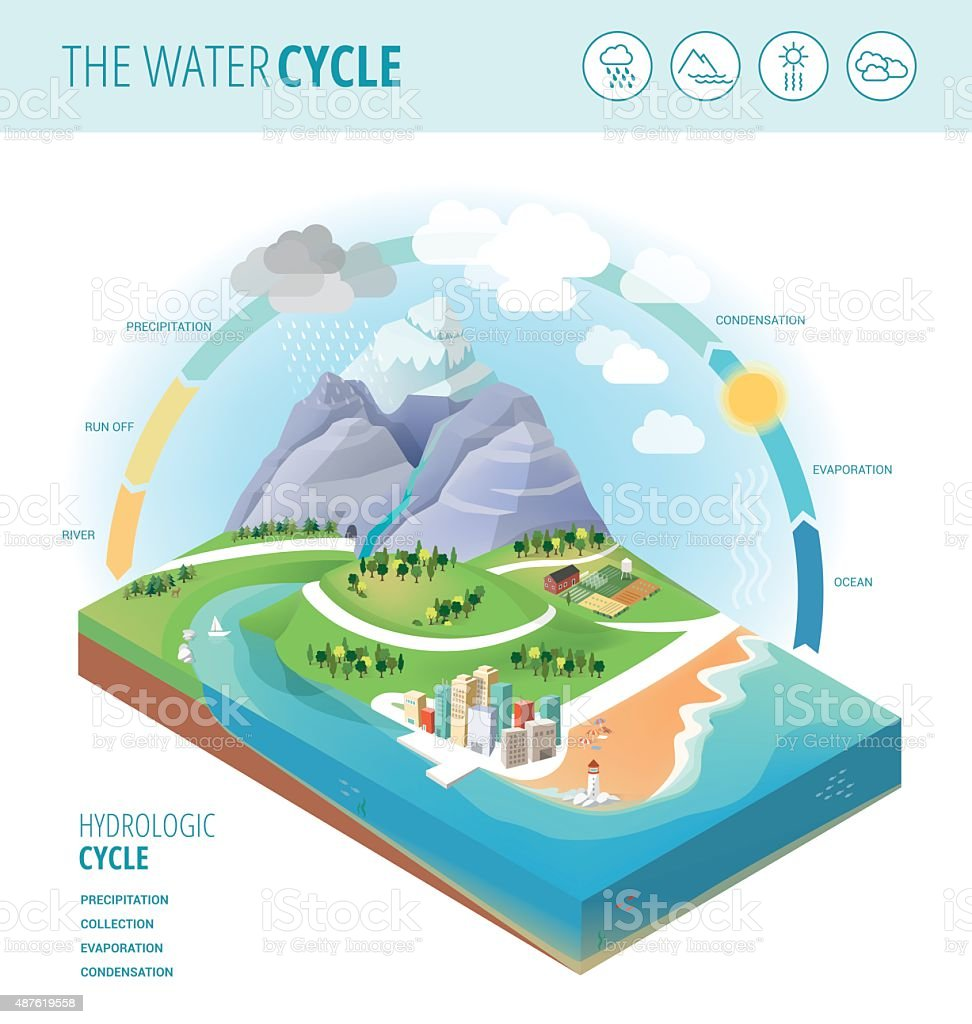 The water cycle vector art illustration