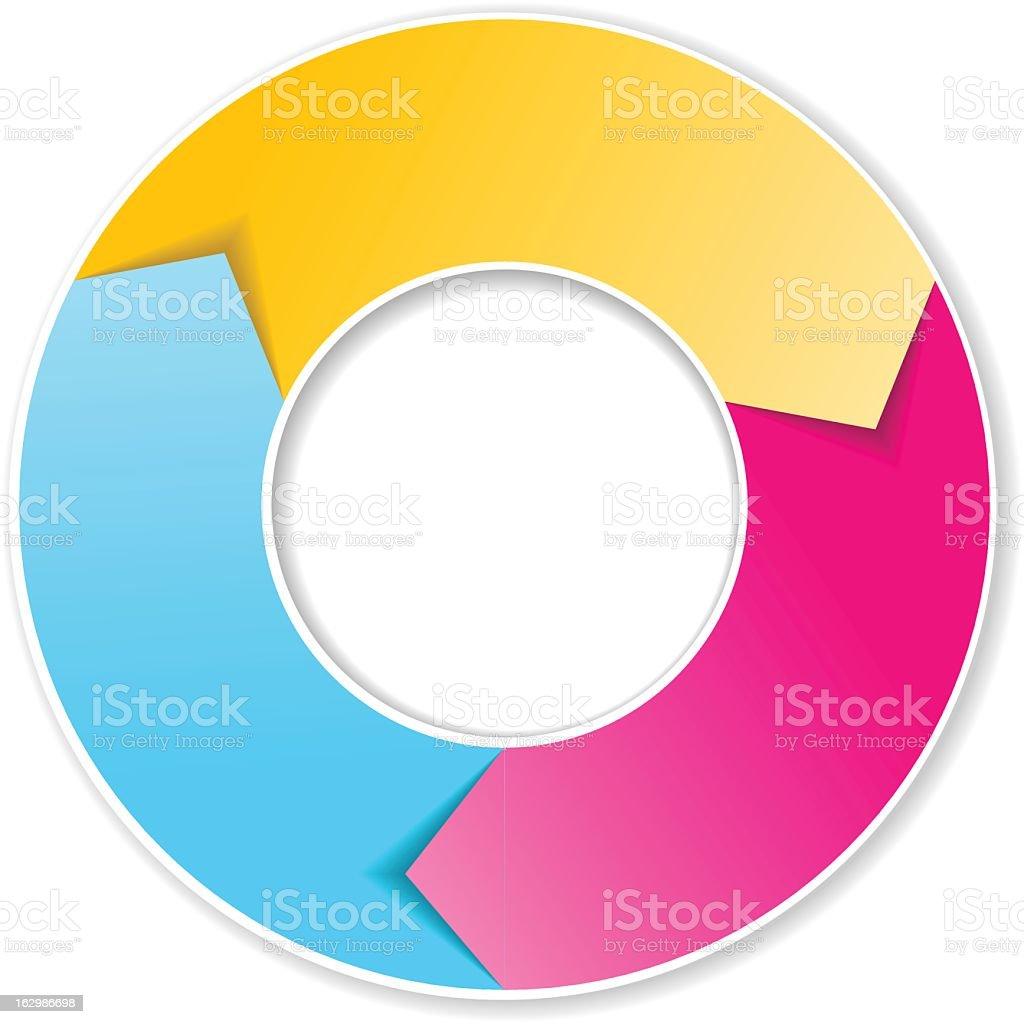 Three Phase Circular Flow Chart royalty-free stock vector art