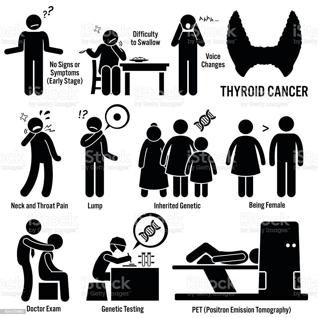 Thyroid Cancer Illustrations vector art illustration