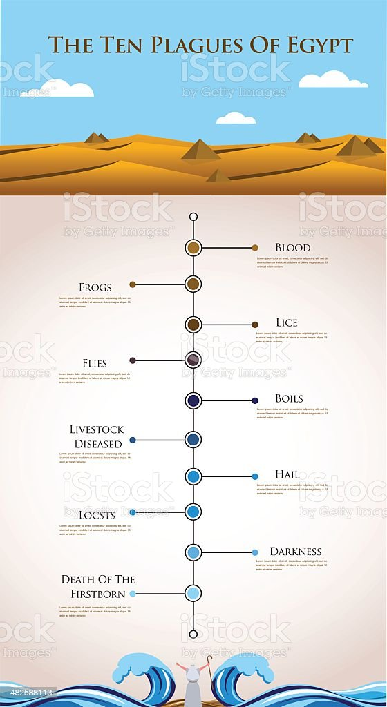 Timeline infographics - ten plagues of Egypt royalty-free stock vector art