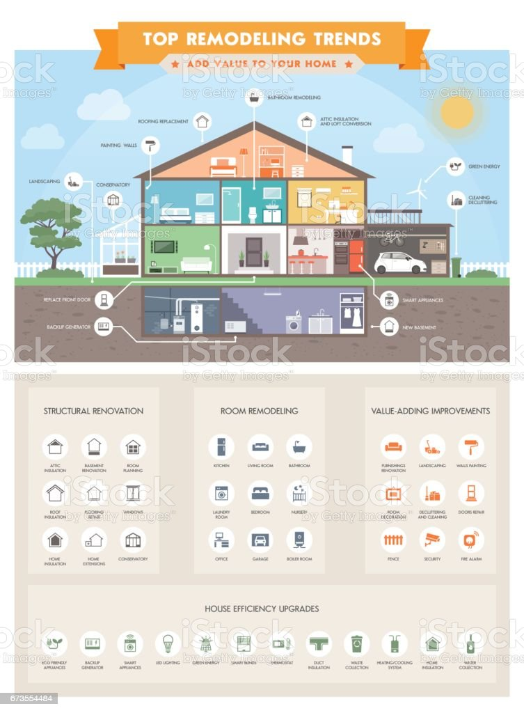 Top house remodeling trends infographic vector art illustration