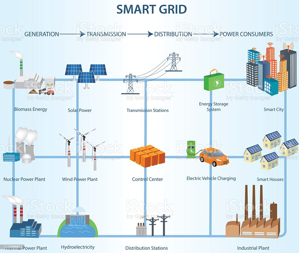 Transmission and Distribution Smart Grid Structure within the Power Industry vector art illustration