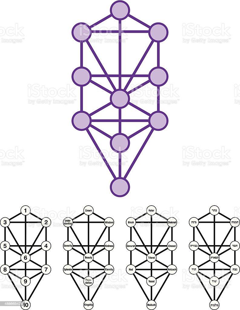 Tree Of Life With Ten Sephirots vector art illustration