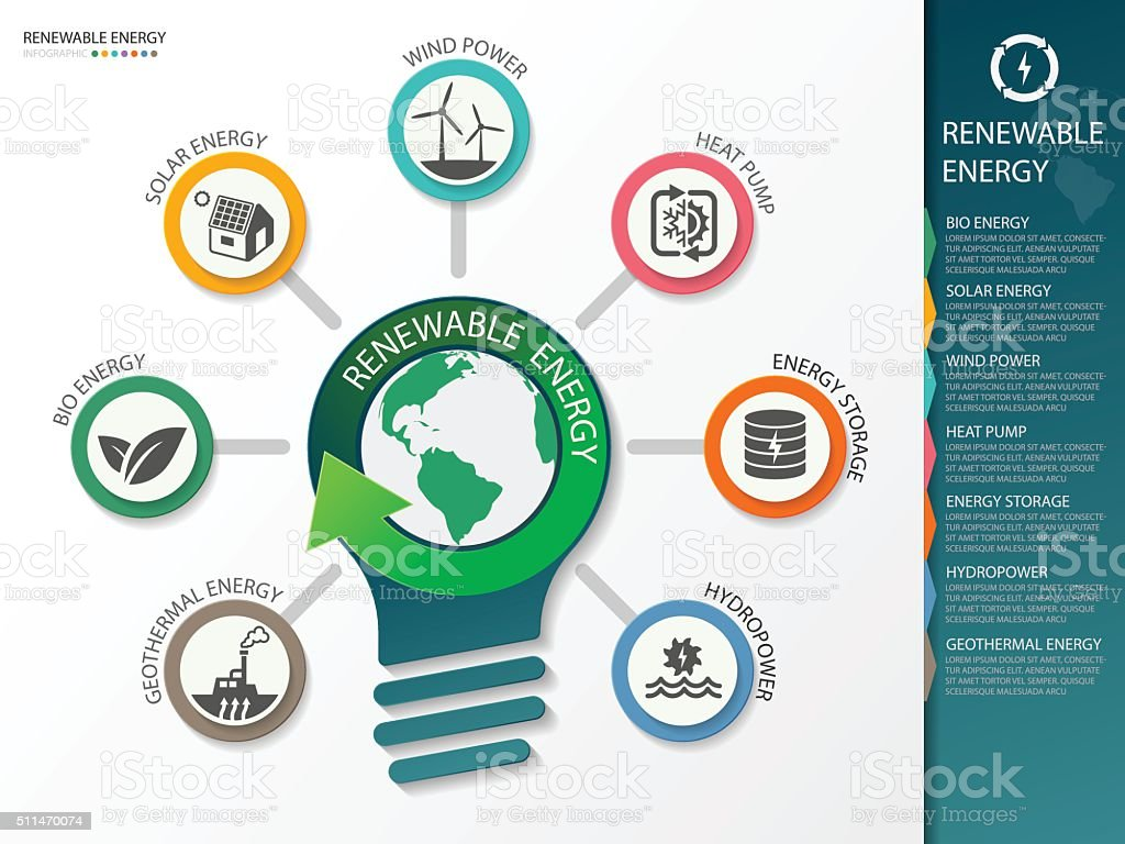 Type of renewable energy info graphics. vector illustration vector art illustration