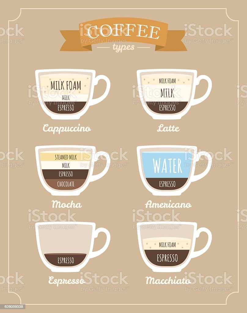Types of coffee. vector art illustration