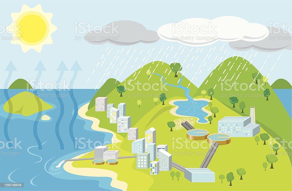 Urban water cycle royalty-free stock vector art