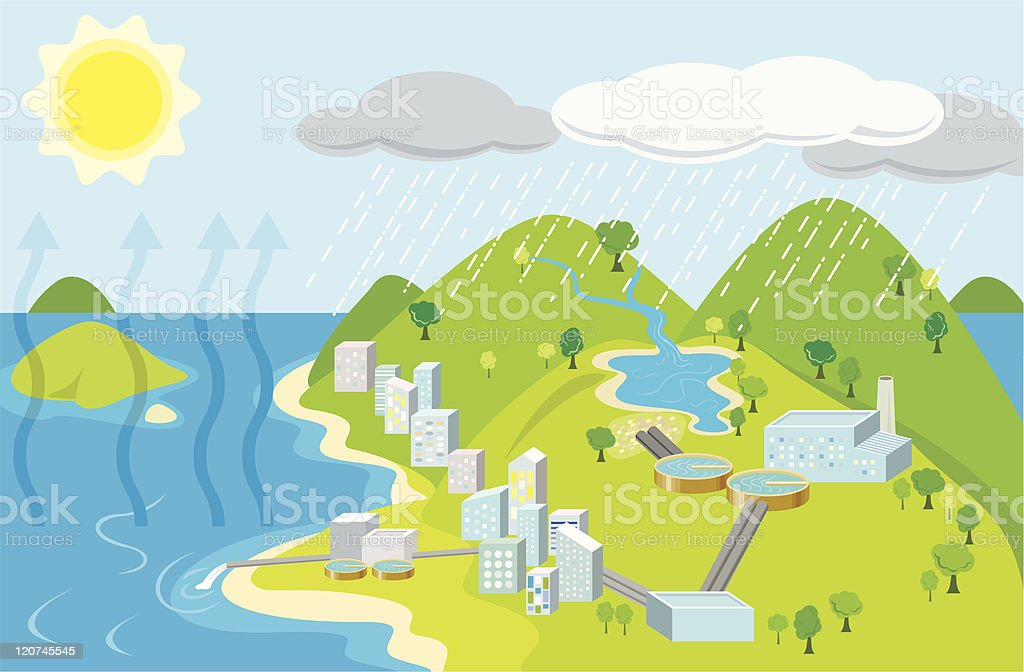 Urban water cycle vector art illustration