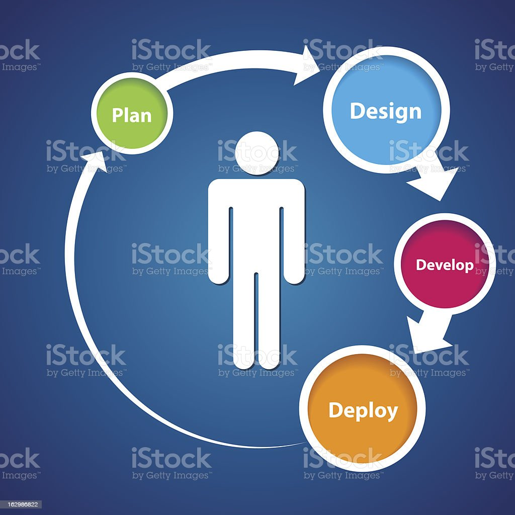Vector graph of user experience cycle vector art illustration