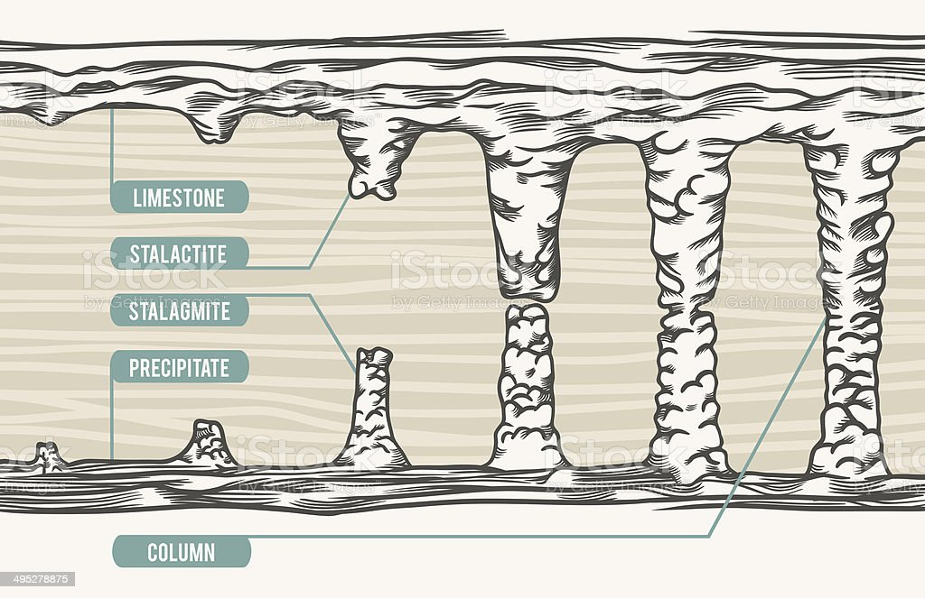 Vector illustration stalactite, stalagmite, column, text vector art illustration