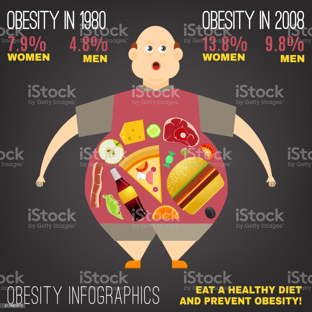 Vector Obesity Image vector art illustration