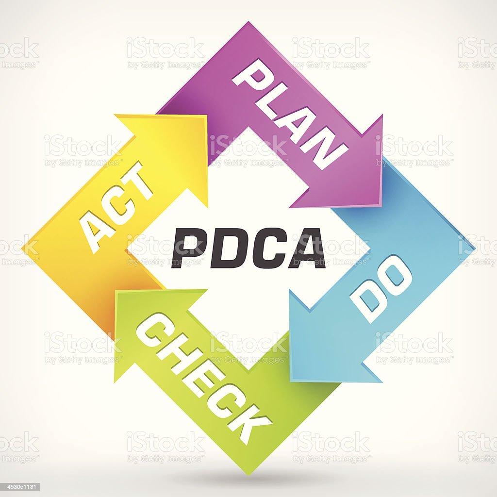 Vector Plan Do Check Act diagram vector art illustration