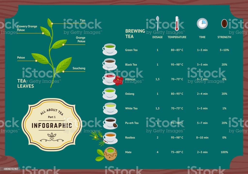 Vector Set of Tea Infographics vector art illustration