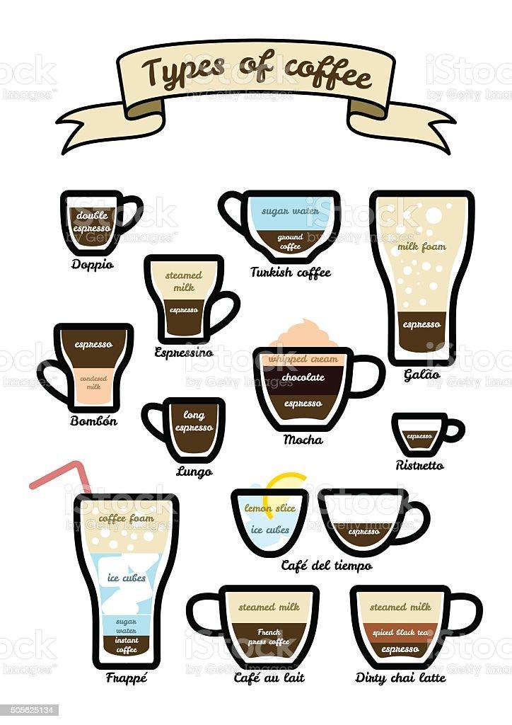 Vector set of types coffee vector art illustration