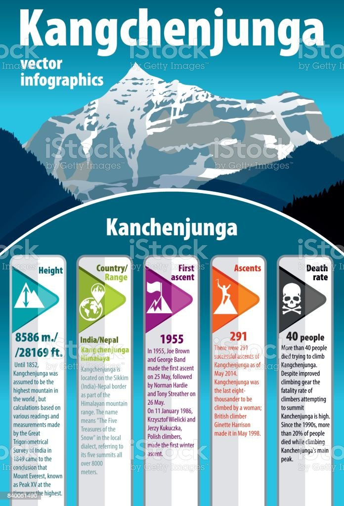 Vector third highest mountain in the world Kangchenjunga. India himalaya. Vector infographic vector art illustration
