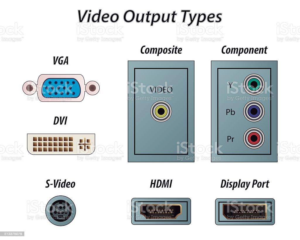 Video Output Types vector art illustration