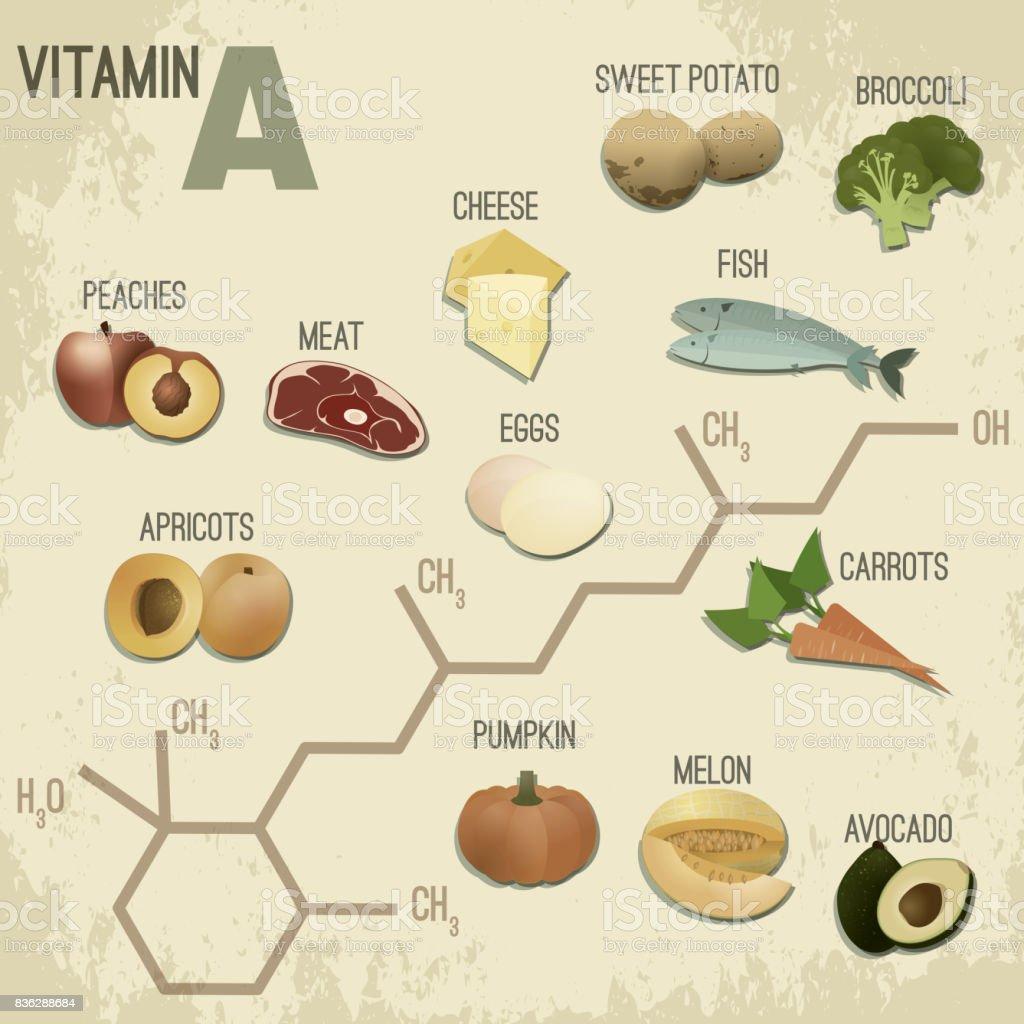 Vitamin A Foods-RetroFormula vector art illustration