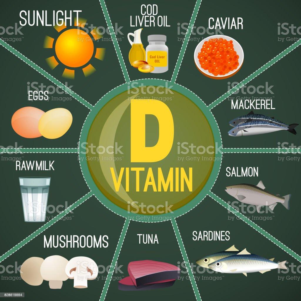 Vitamin D in Food vector art illustration