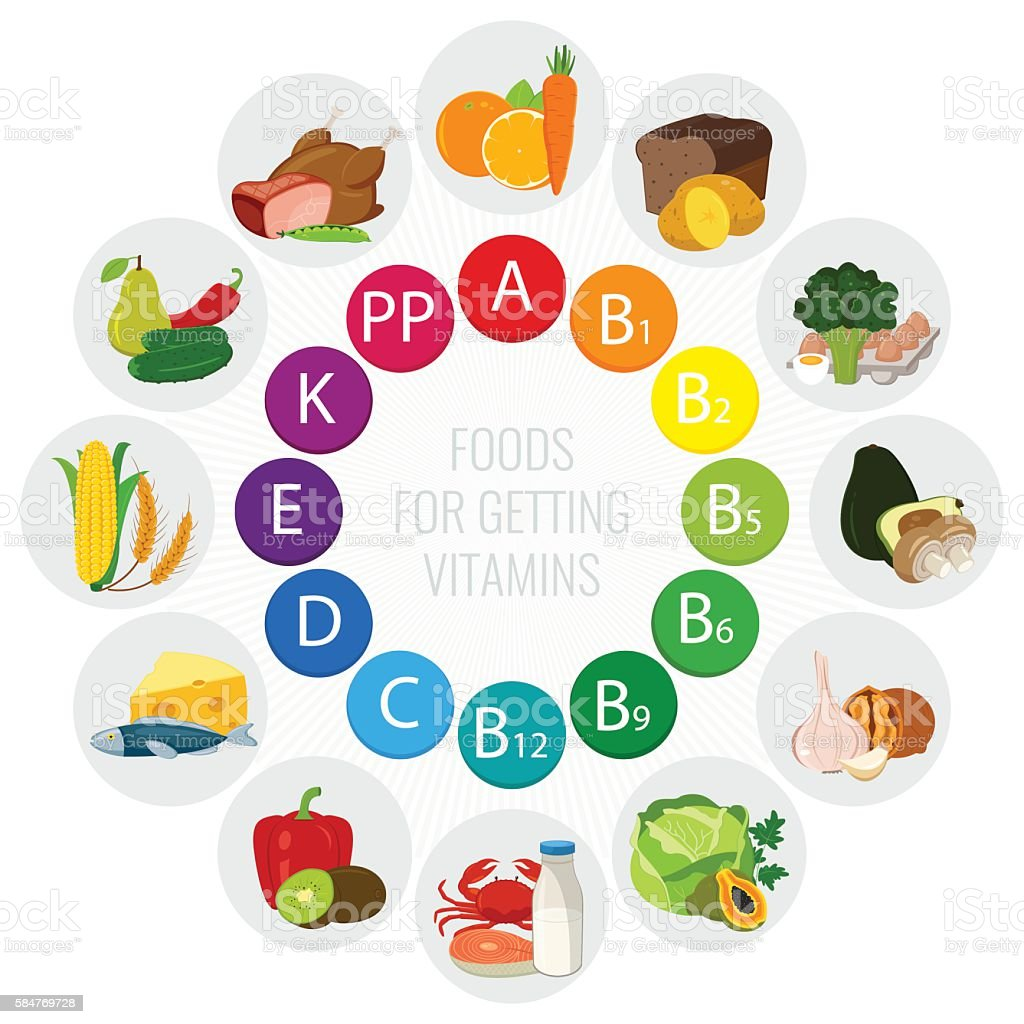 Vitamin food sources. Colorful wheel chart with food icons. royalty-free stock vector art