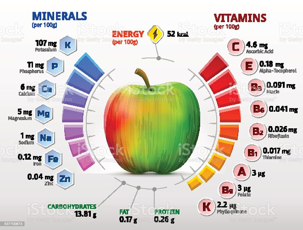 Vitamins and minerals of apple vector art illustration