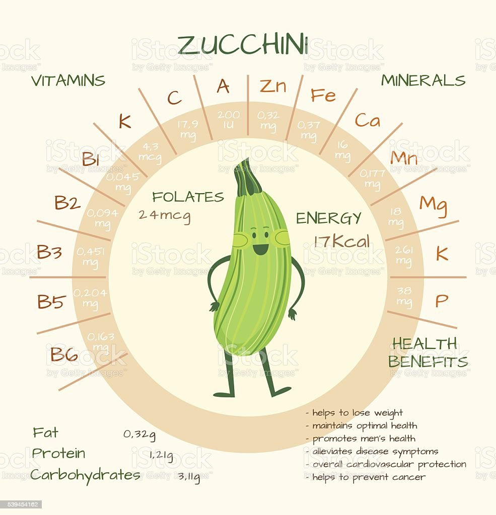Vitamins and minerals vector art illustration
