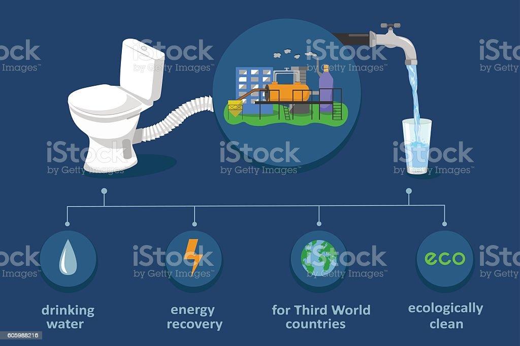 Waste treatment biotechnology vector art illustration
