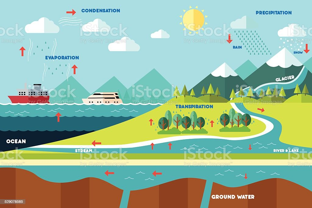 Water cycle illustration vector art illustration