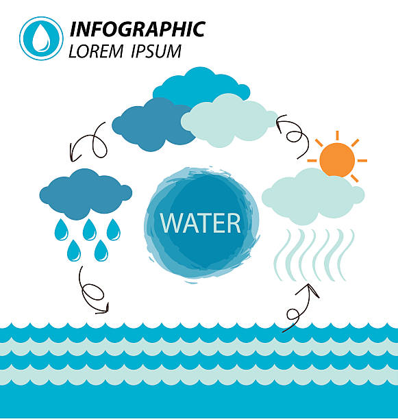 water cycle clip art - photo #37