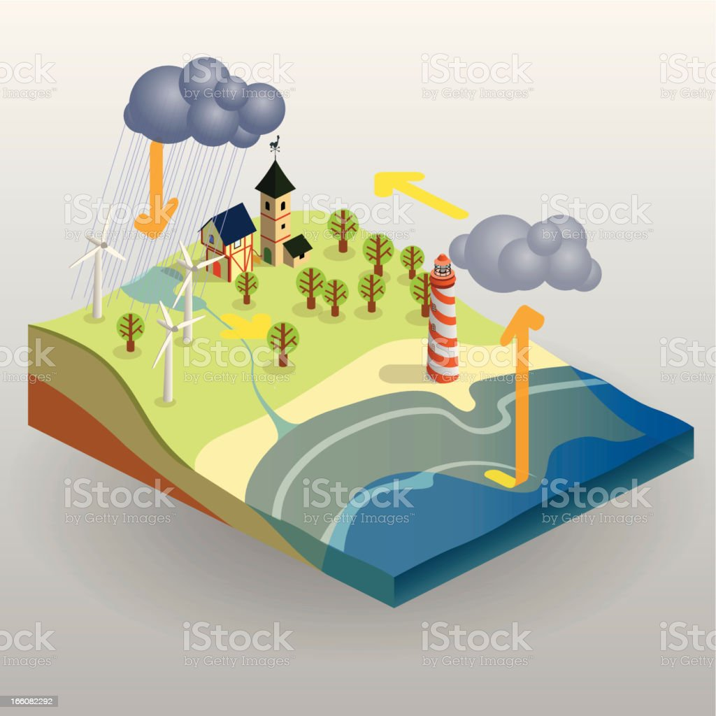 A cartoon image of a picture symbolizing water cycle vector art illustration