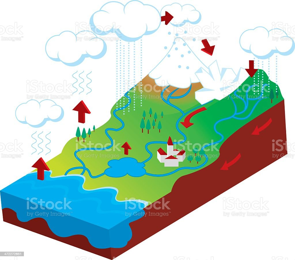 water cycle royalty-free stock vector art