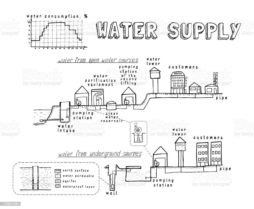 water system and the supply to consumers. vector vector art illustration