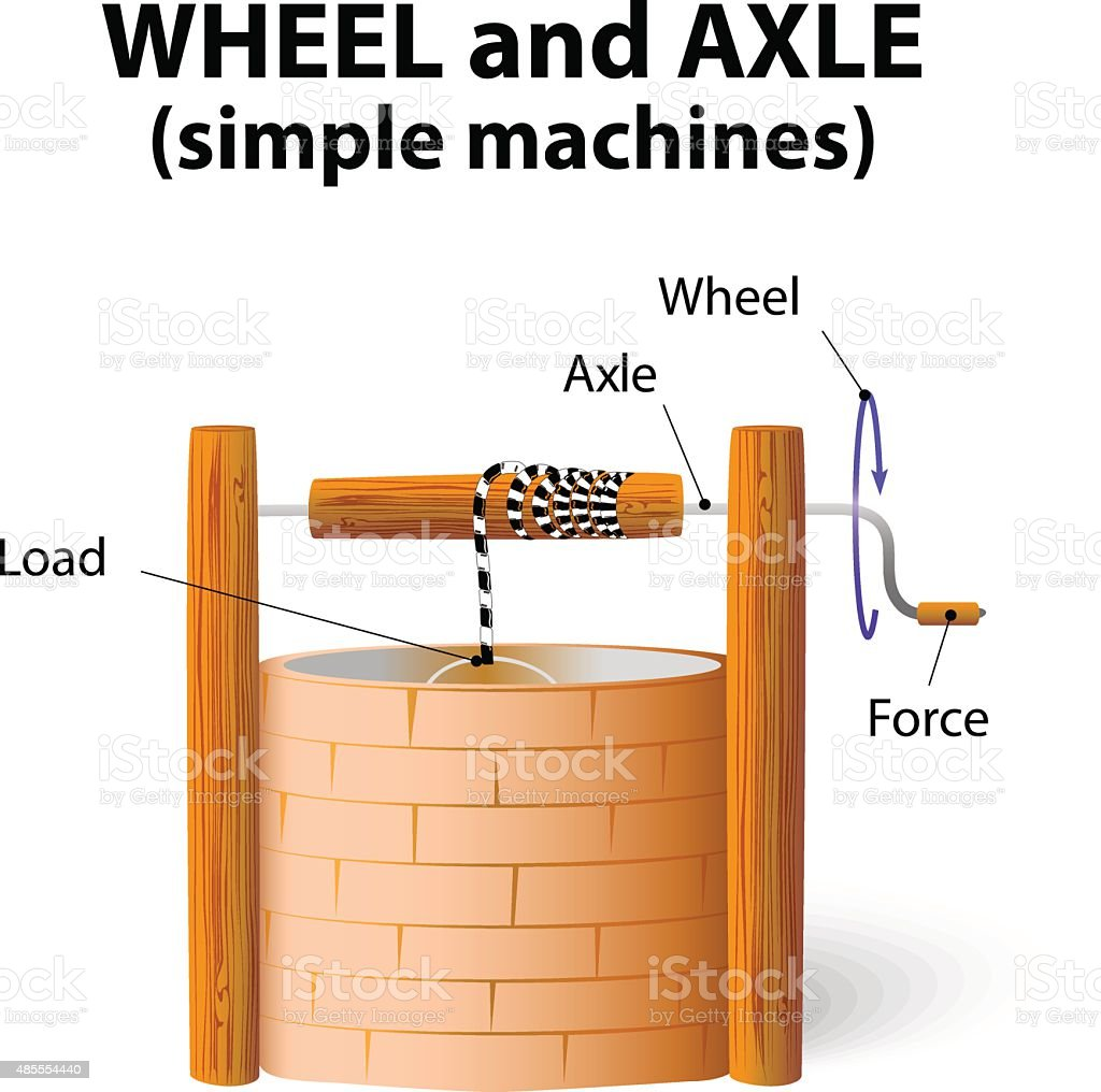 wheel and axle vector art illustration