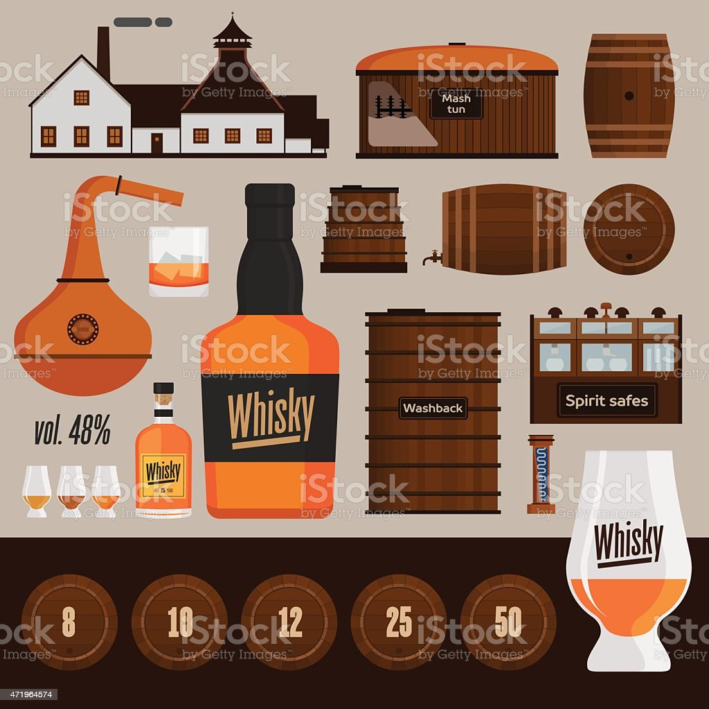 Whisky distillery production objects vector art illustration