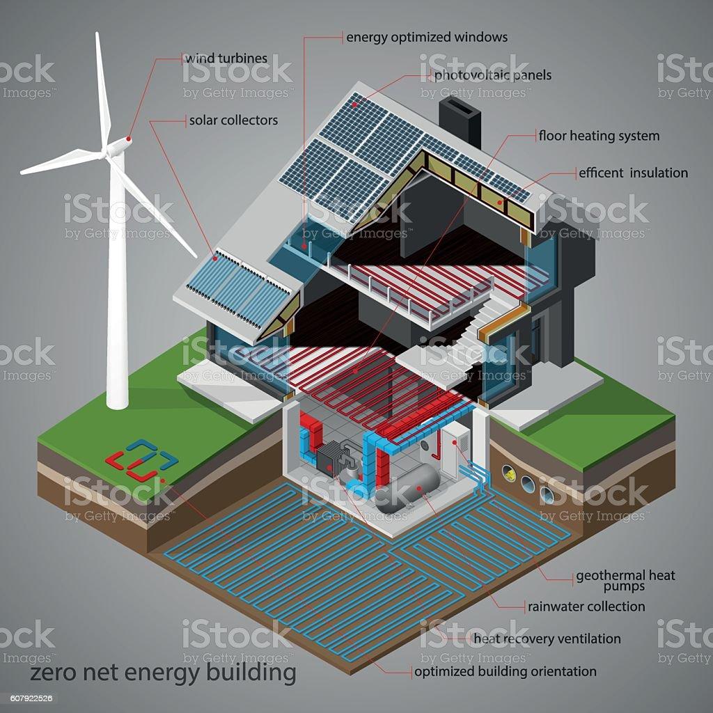 Zero net energy building. vector art illustration