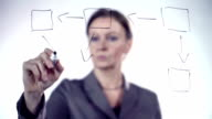 Brainstorming business woman, writing on glass, flow chart, diagram video