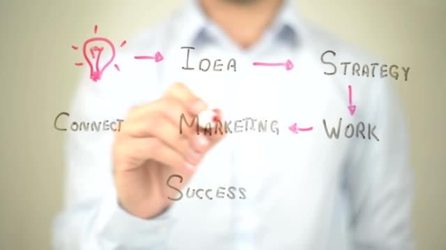 Business Plan,  Man writing on transparent screen video
