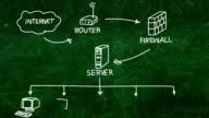 computer network video