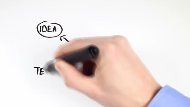 Diagram - Writing a Business Plan video