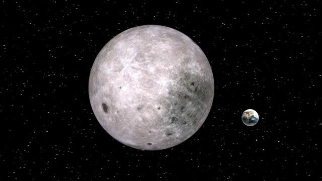 Earth Moon Orbit video