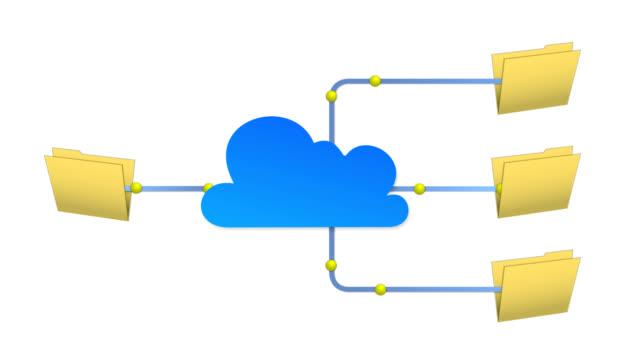 File Sharing & Cloud Computing video