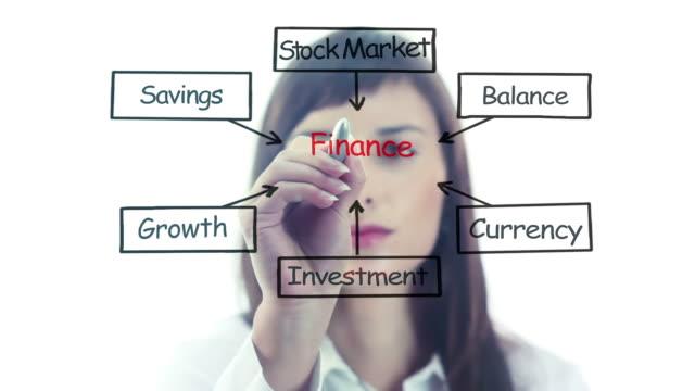 Finance video