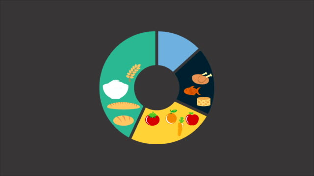 Food and Nutrition video