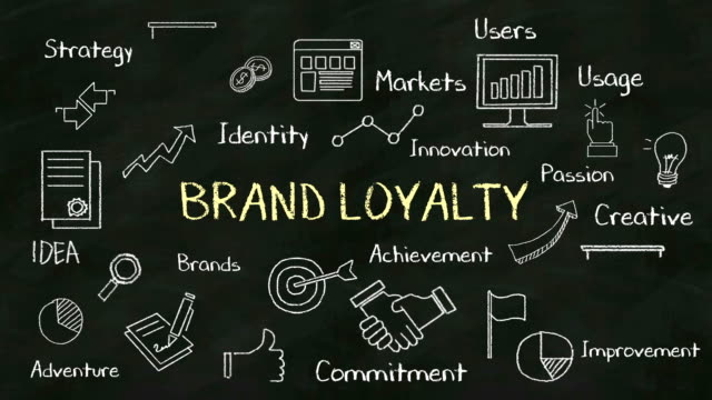 Handwriting concept of 'BRAND LOYALTY' at chalkboard. with various diagram. video