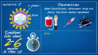 hepatitis C - Transmission-symptoms ENG video