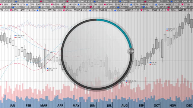 Indicate about 40 percents circle dial on various Stock charts video