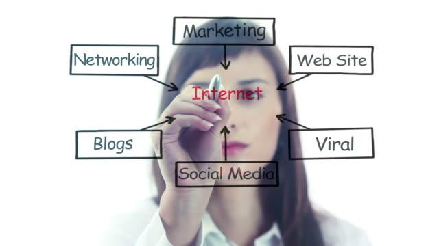 Internet video