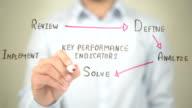 Key Performance indicators, Concept Clip Art, Man writing on transparent screen video