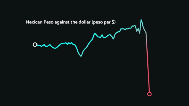 Mexican peso plummets after US presidential election 2016, financial crisis video