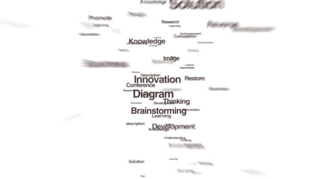 Numerous texts makes bulb light, showing 'IDEA' 2 video